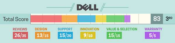 dell-rating