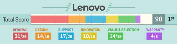 lenovo-rating